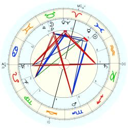 William Green - natal chart (Placidus)