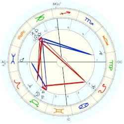 W. Somerset Maugham - natal chart (Placidus)