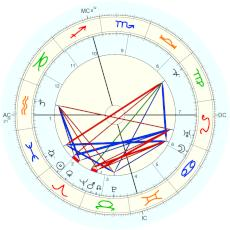 Robert Frost : Rectified by Isaac Starkman - natal chart (Placidus)