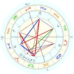 Harry Houdini - natal chart (Placidus)