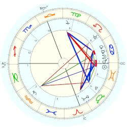 Major Edward Bowes - natal chart (Placidus)