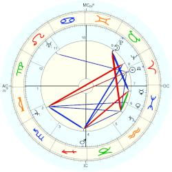 King of Belgium Albert I - natal chart (Placidus)
