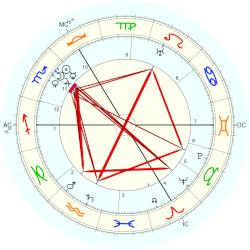 Queen of Romania Marie - natal chart (Placidus)