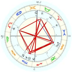 James Baum - natal chart (Placidus)