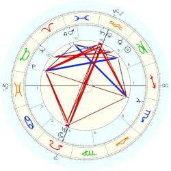 Jack London - natal chart (Placidus)