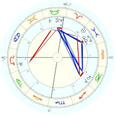 Edgar Cayce : Rectified by Isaac Starkman - natal chart (Placidus)