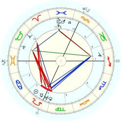 Charles William Beebe - natal chart (Placidus)