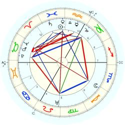 Mira Richard - natal chart (Placidus)