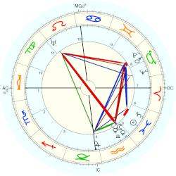 Alfred Witte - natal chart (Placidus)