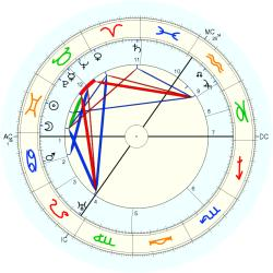 Wallace Hartley - natal chart (Placidus)