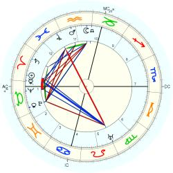 James Branch Cabell - natal chart (Placidus)