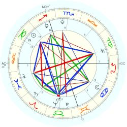 Billy Mitchell - natal chart (Placidus)