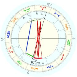 Juan March - natal chart (Placidus)