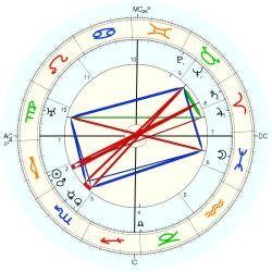 Marie Stopes - natal chart (Placidus)