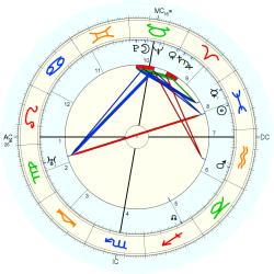 August Louis Fauchard - natal chart (Placidus)