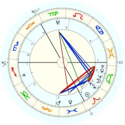 Birth Defect: Dwarf 3015 - natal chart (Placidus)