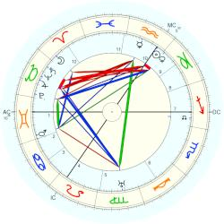 Virginia Woolf - natal chart (Placidus)