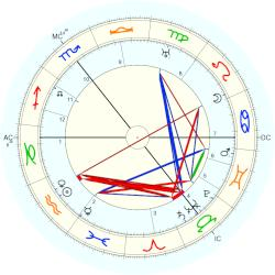 James Joyce - natal chart (Placidus)