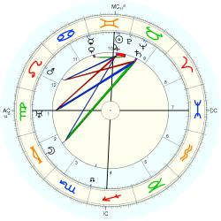 Avery Hopwood - natal chart (Placidus)