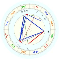 Clement Attlee - natal chart (noon, no houses)