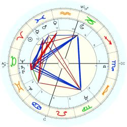 Lon Chaney - natal chart (Placidus)