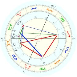 Douglas Fairbanks Sr. - natal chart (Placidus)