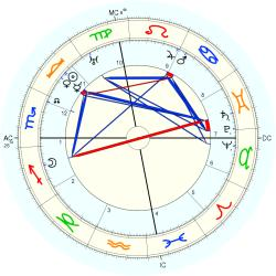 Edgar Young - natal chart (Placidus)