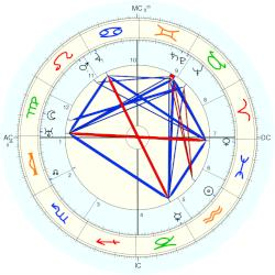 Alice Roosevelt Longworth - natal chart (Placidus)