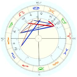 Harry S. Truman - natal chart (Placidus)