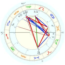Paul Foster Case - natal chart (Placidus)