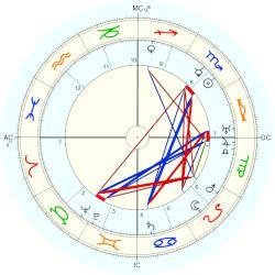 Ezra Pound - tablica urodzin (Placidus)