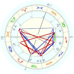 George Patton - natal chart (Placidus)