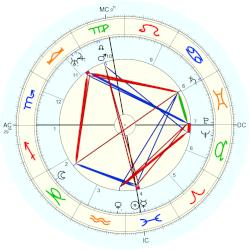 Hugo Black - natal chart (Placidus)