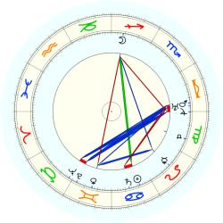 Edward Flanagan - natal chart (noon, no houses)