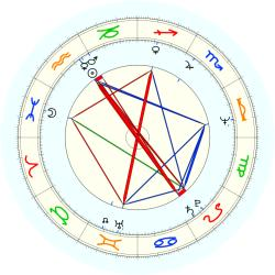 Marjorie Scardino - natal chart (noon, no houses)