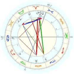 """Fatty"" Arbuckle - natal chart (Placidus)"