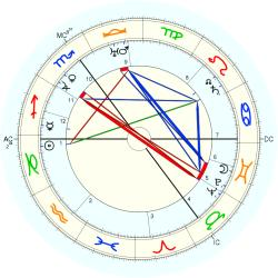 Amelie Ten Have - natal chart (Placidus)