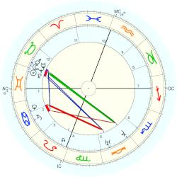 Jim Thorpe - natal chart (Placidus)
