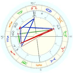 Marc Edmund Jones - natal chart (Placidus)