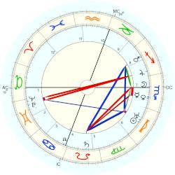 Henry Wallace - natal chart (Placidus)