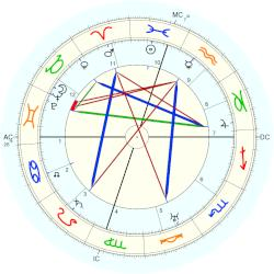 Ben Ames Williams - natal chart (Placidus)
