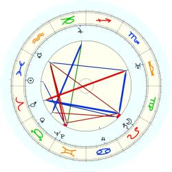 Birth Defect: Hirsute 3335 - natal chart (noon, no houses)