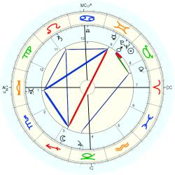 Educator 3345 - natal chart (Placidus)