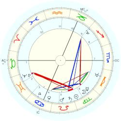 Birth Defect: Dwarf 3353 - natal chart (Placidus)