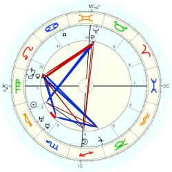 Marie George Chevalier - natal chart (Placidus)