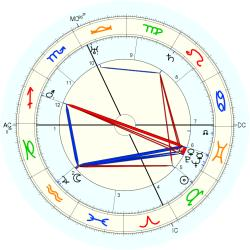 Clarence Brown - natal chart (Placidus)