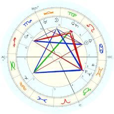 Rose Kennedy : Rectified by Isaac Starkman - natal chart (Placidus)