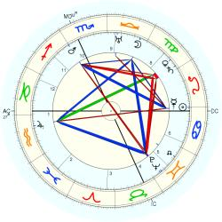 Rose Kennedy - natal chart (Placidus)