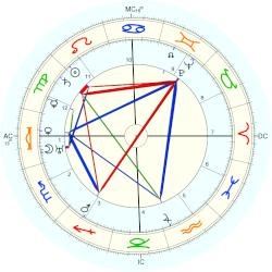 H.P. Lovecraft - natal chart (Placidus)