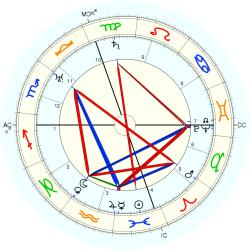 Aline Colby Griffin - natal chart (Placidus)